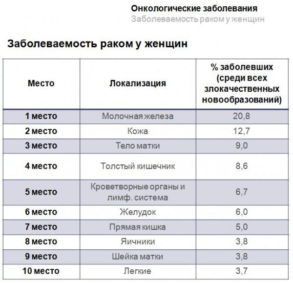 Заболеваемость раком у женщин статистика